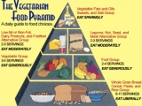 The 2012 Vegetarian Food Pyramid